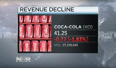 Coke reports decline in sales and profits – Videó lecke – Haladó