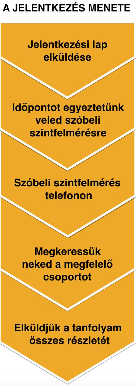 Jelentkezes_menete